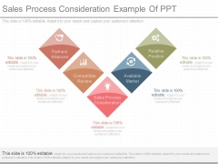 Sales Process Consideration Example Of Ppt
