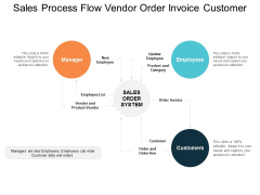 Sales Process Flow Vendor Order Invoice Customer Ppt Powerpoint Presentation Outline Designs