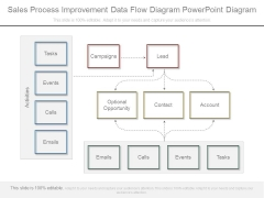 Sales Process Improvement Data Flow Diagram Powerpoint Diagram