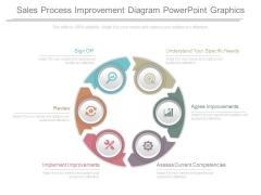 Sales Process Improvement Diagram Powerpoint Graphics