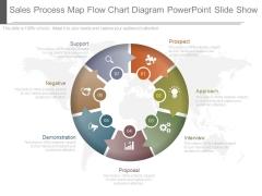 Sales Process Map Flow Chart Diagram Powerpoint Slide Show