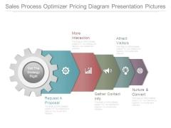 Sales Process Optimizer Pricing Diagram Presentation Pictures