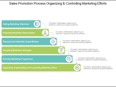 Sales Promotion Process Organizing And Controlling Marketing Efforts Ppt PowerPoint Presentation Slides Display