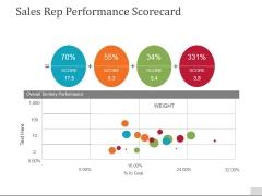 Sales Rep Performance Scorecard Ppt PowerPoint Presentation Gallery Design Templates