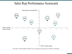 Sales Rep Performance Scorecard Ppt PowerPoint Presentation Icon Design Inspiration