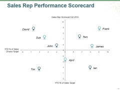 Sales Rep Performance Scorecard Ppt PowerPoint Presentation Infographic Template Layout