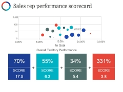 Sales Rep Performance Scorecard Ppt PowerPoint Presentation Infographic Template Master Slide