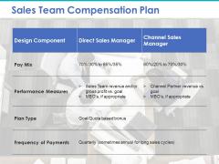 Sales Team Compensation Plan Ppt PowerPoint Presentation Outline Example File
