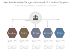 Sales Team Motivation Management Strategy Ppt Powerpoint Templates