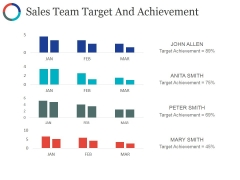 Sales Team Target And Achievement Ppt PowerPoint Presentation Show Examples