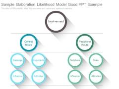 Sample Elaboration Likelihood Model Good Ppt Example