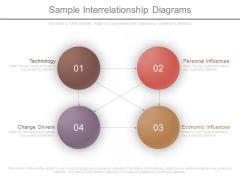 Sample Interrelationship Diagrams