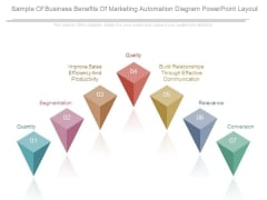 Sample Of Business Benefits Of Marketing Automation Diagram Powerpoint Layout