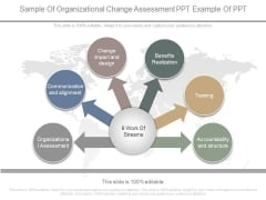 Sample Of Organizational Change Assessment Ppt Example Of Ppt