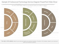 Sample Of Outsourced Technology Service Diagram Powerpoint Slide Show