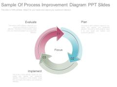 Sample Of Process Improvement Diagram Ppt Slides
