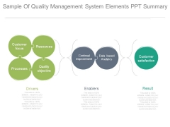 Sample Of Quality Management System Elements Ppt Summary