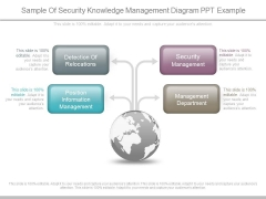 Sample Of Security Knowledge Management Diagram Ppt Example