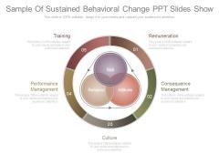 Sample Of Sustained Behavioral Change Ppt Slides Show