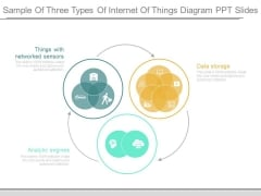 Sample Of Three Types Of Internet Of Things Diagram Ppt Slides