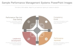 Sample Performance Management Systems Powerpoint Images