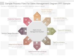 Sample Process Flow For Sales Management Diagram Ppt Sample