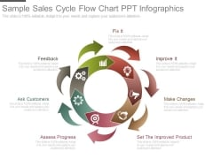 Sample Sales Cycle Flow Chart Ppt Infographics