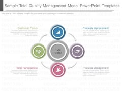 Sample Total Quality Management Model Powerpoint Templates