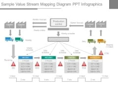 Sample Value Stream Mapping Diagram Ppt Infographics
