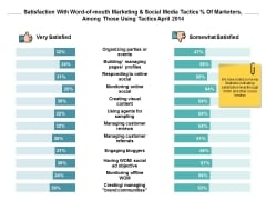 Satisfaction With Word Of Mouth Marketing And Social Media Ppt PowerPoint Presentation Model Guidelines