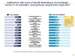 Satisfaction With Word Of Mouth Marketing And Social Media Ppt PowerPoint Presentation Show Graphic Tips