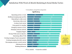 Satisfaction With Word Of Mouth Marketing And Social Media Tactics Ppt PowerPoint Presentation Styles Examples