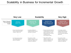 Scalability In Business For Incremental Growth Ppt PowerPoint Presentation Ideas Tips