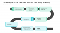 Scaled Agile Model Execution Process Half Yearly Roadmap Rules