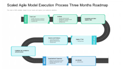 Scaled Agile Model Execution Process Three Months Roadmap Graphics
