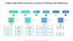 Scaled Agile Model Execution Quarterly Roadmap With Milestones Formats
