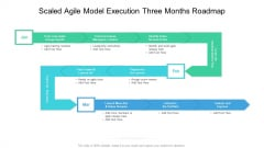 Scaled Agile Model Execution Three Months Roadmap Diagrams