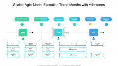 Scaled Agile Model Execution Three Months With Milestones Guidelines
