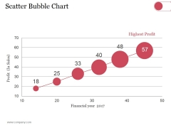 Scatter Bubble Chart Ppt PowerPoint Presentation Summary Pictures
