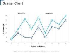 Scatter Chart Competitive Differentiation Ppt PowerPoint Presentation Show Slides