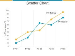 Scatter Chart Ppt PowerPoint Presentation Example File