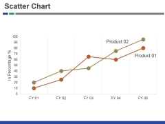 Scatter Chart Ppt PowerPoint Presentation Inspiration Brochure