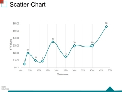 Scatter Chart Ppt PowerPoint Presentation Inspiration Demonstration