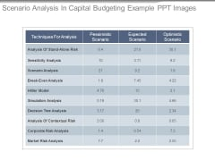 Scenario Analysis In Capital Budgeting Example Ppt Images