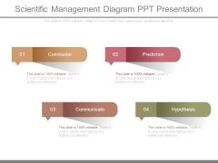 Scientific Management Diagram Ppt Presentation