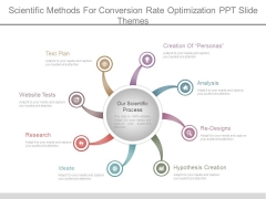 Scientific Methods For Conversion Rate Optimization Ppt Slide Themes