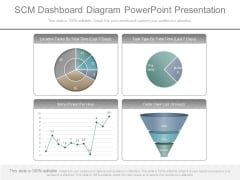 Scm Dashboard Diagram Powerpoint Presentation