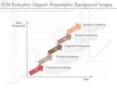 Scm Evaluation Diagram Presentation Background Images