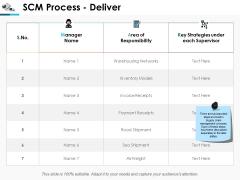 Scm Process Deliver Ppt Powerpoint Presentation Deck