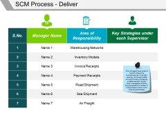Scm Process Deliver Ppt PowerPoint Presentation File Background Designs